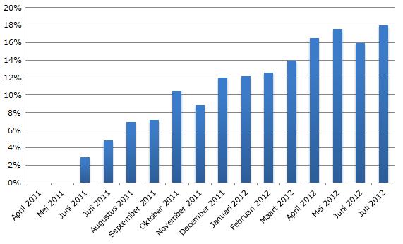Groei aandeel Tablets