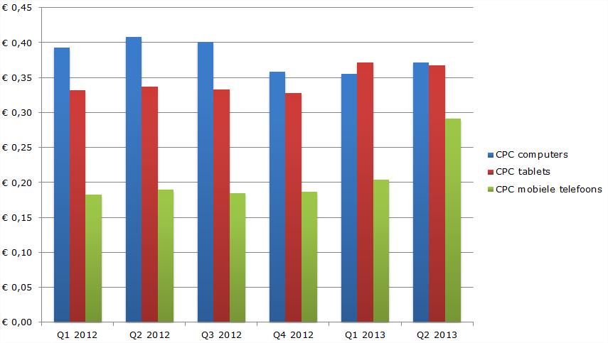 Groei CPC tablets en mobiel
