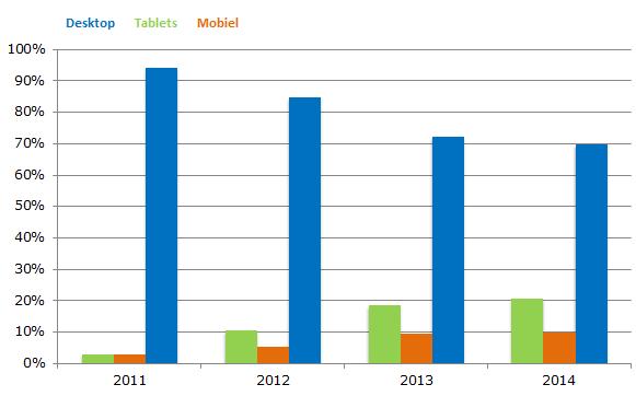 Groei bezoeken tablets en mobiel