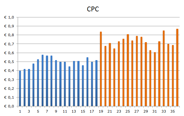 Ontwikkeling CPC voor-na conversion optimizer