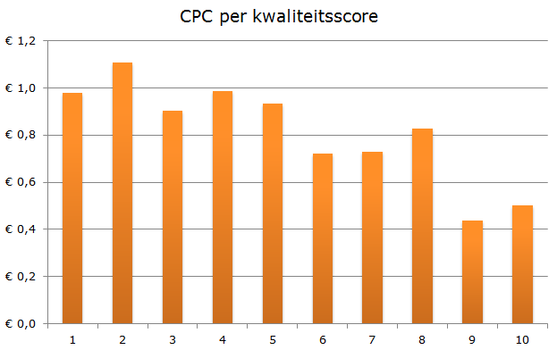 CPC per kwaliteitsscore