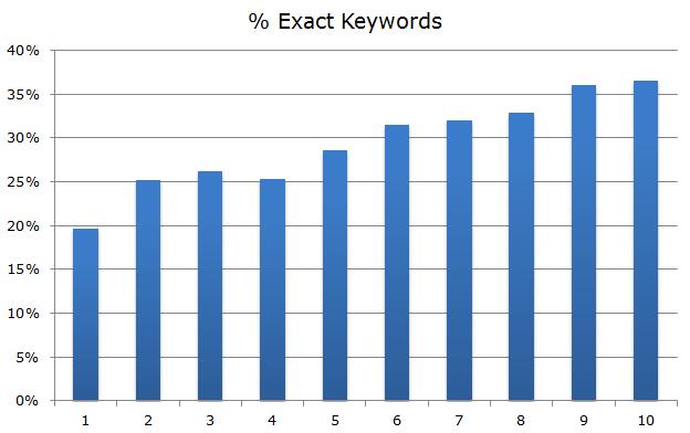 Percentage Exact keywords