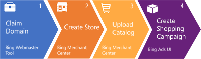 Bing-shopping-campaigns-stappen