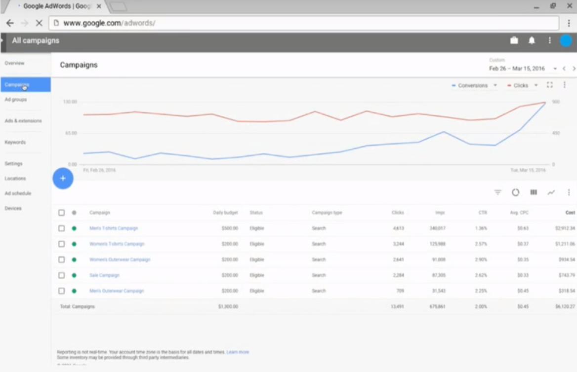 Google AdWords campagne overzicht pagina