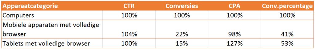 e-commerce prestaties computers mobile op tablet in 2016