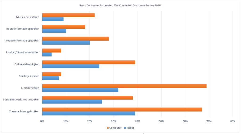 tablet en desktop activiteiten in Nederland - 2016