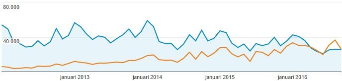google-analytics-vergelijking-mobile-en-desktop-verkeer