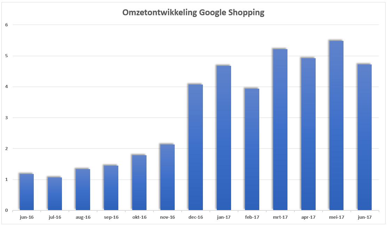 Omzetontwikkeling Google Shopping