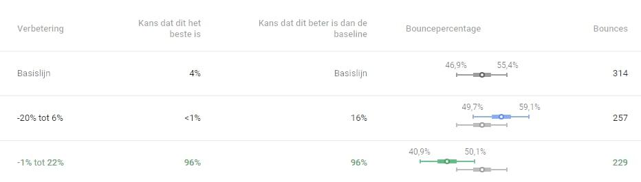 Onderaan de resultatenpagina