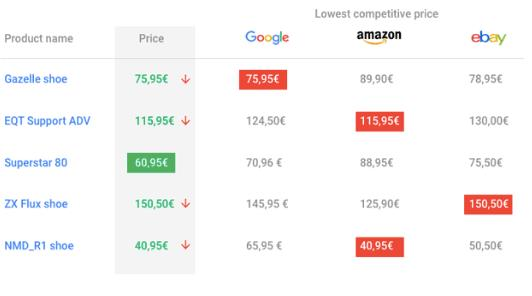 Datafeedwatch Price Comparison
