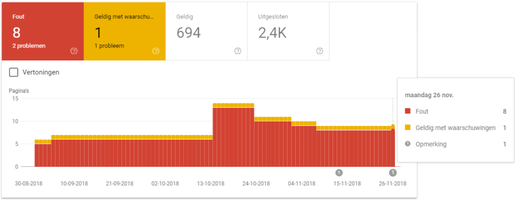Index dekkingsrapport Google Search Console