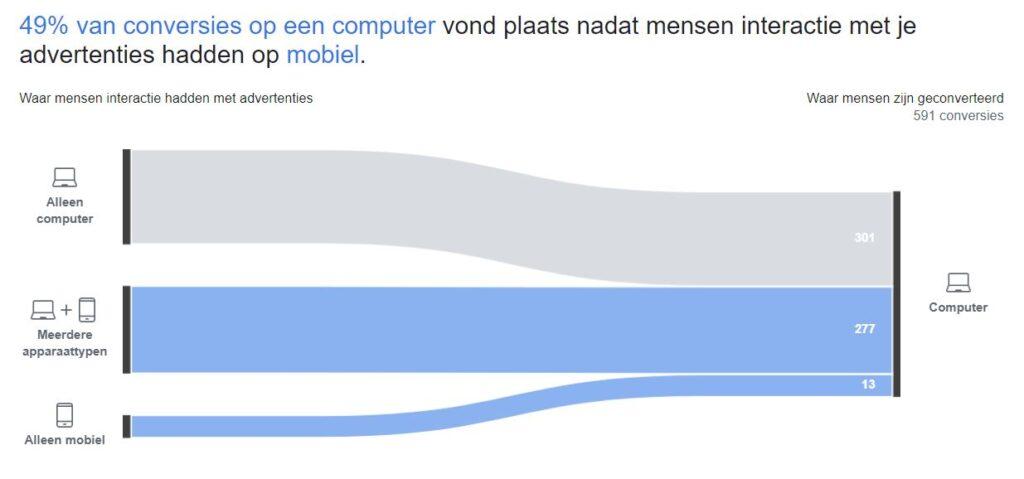 Facebook Attribution cross device rapport