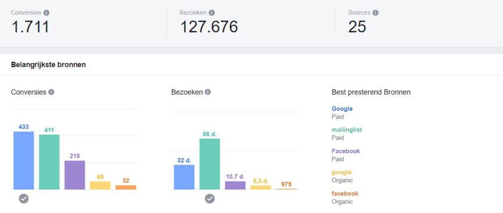 Facebook Attribution - Prestaties