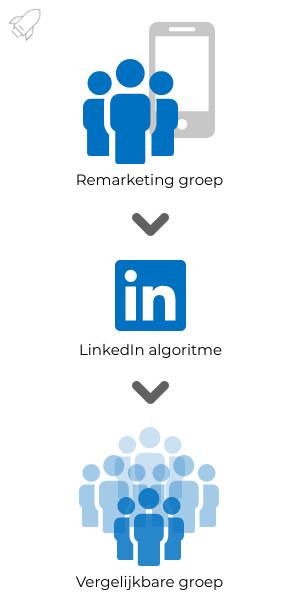 LinkedIn vergelijkbare groepen of lookalike audiences